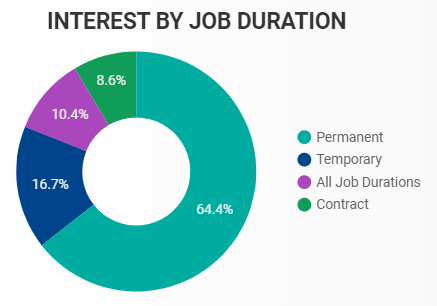 Interest by Job Duration in Windsor-Essex for February 2020