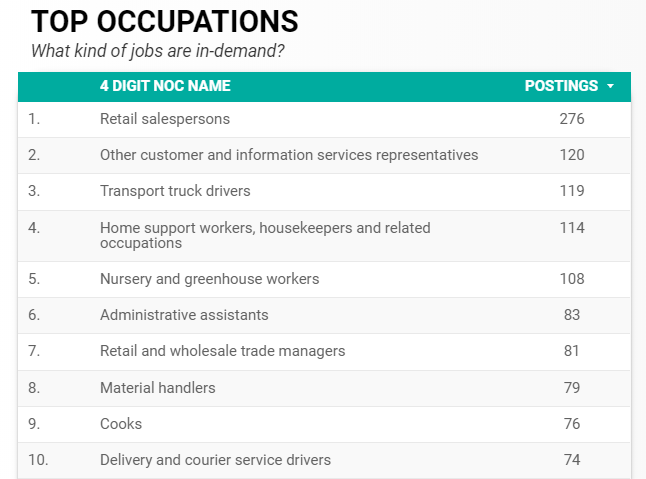 March 2020 Top in-demand occupations in Windsor-Essex