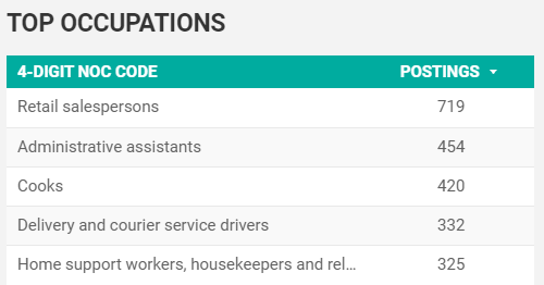 March 2020 top searched occupations in Windsor-Essex