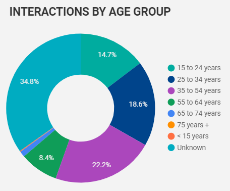 April 2020 Interactions on the Job Board by Age Group in Windsor-Essex