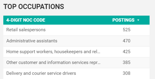 April 2020 Top Five Occupations Searched on the Job Board in Windsor-Essex