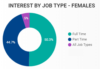 May 2020 Interest by Job Type in Windsor-Essex for Females