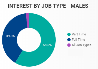 May 2020 Interest by Job Type in Windsor-Essex for Males