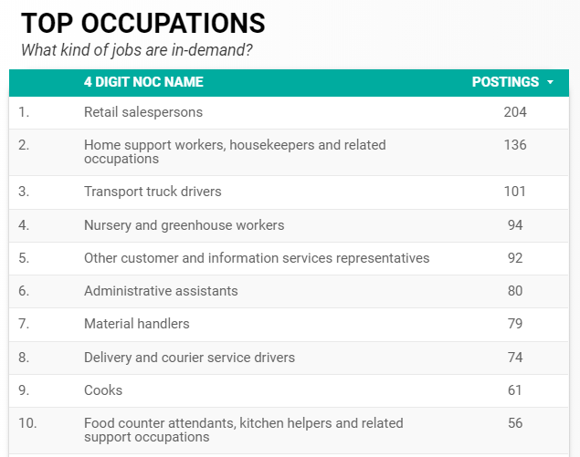 May 2020 Top In-Demand Occupations for Windsor-Essex