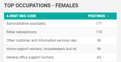 May 2020 Top Searched for Occupations in Windsor-Essex by Females