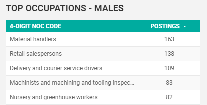 May 2020 Top Searched for Occupations in Windsor-Essex by Males