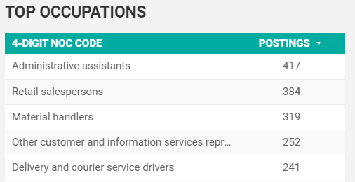 May 2020 Top Searched for Occupations in Windsor-Essex
