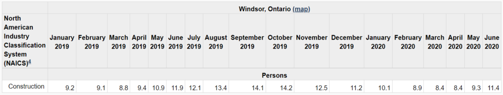 Chart comparing the construction industry in Windsor-Essex to from January 2019 to June 2020