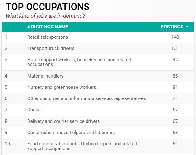 Top ten in-demand occupations in Windsor-Essex for June 2020