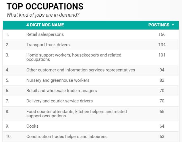 Top ten in-demand occupations in Windsor-Essex for July 2020