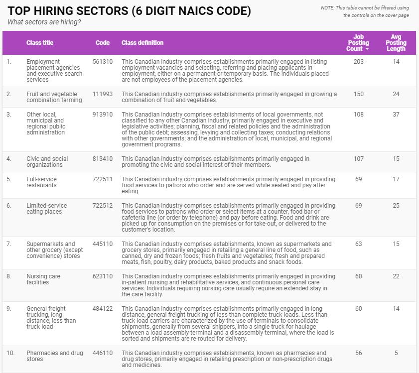 Top ten sectors hiring in Windsor-Essex for July 2020