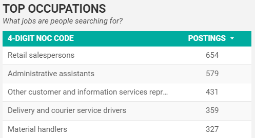 Top five occupations that people in Windsor-Essex are searching for in July 2020