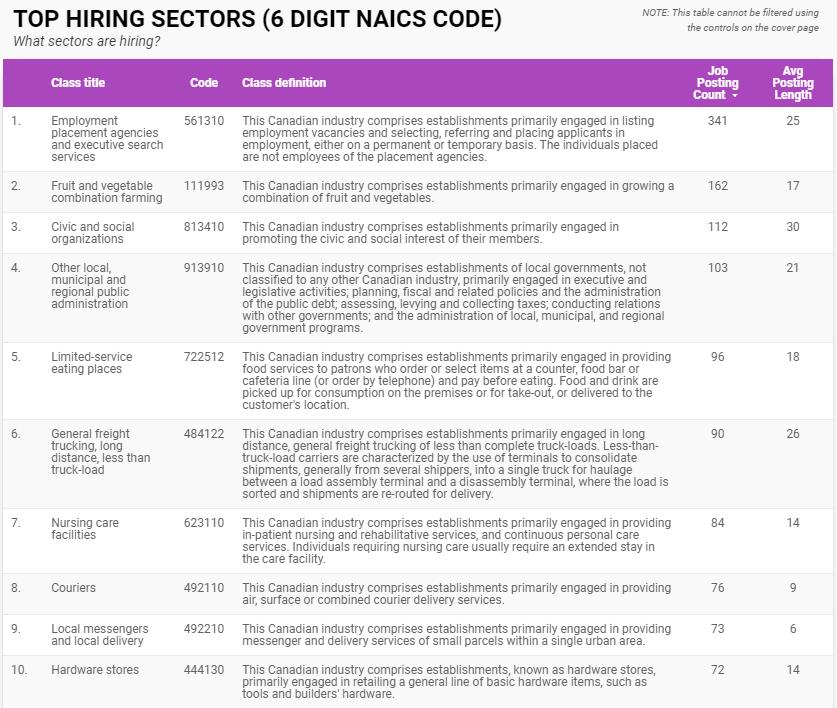 Top hiring sectors in Windsor-Essex for October 2020