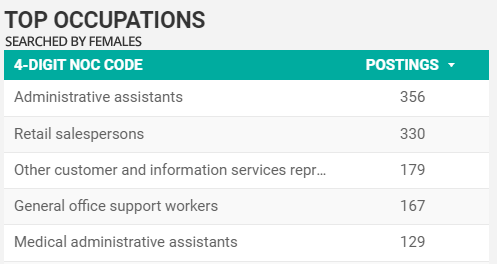 Labour Market Insights blog - top searched-for occupations for females in Windsor-Essex for October 2020