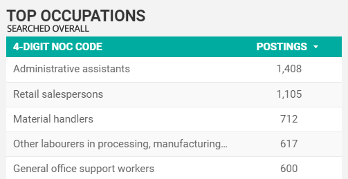 Labour Market Insights blog - top searched-for occupations overall in Windsor-Essex for October 2020