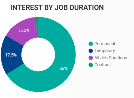 Interest by job duration in Windsor-Essex for November 2020