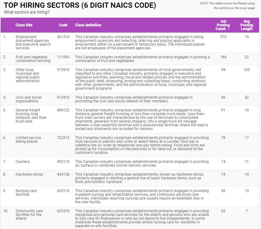 Top hiring sectors in Windsor-Essex for November 2020
