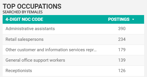 Top occupations as searched for by females in Windsor-Essex for November 2020