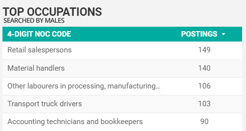 Top occupations as searched for by males in Windsor-Essex for November 2020