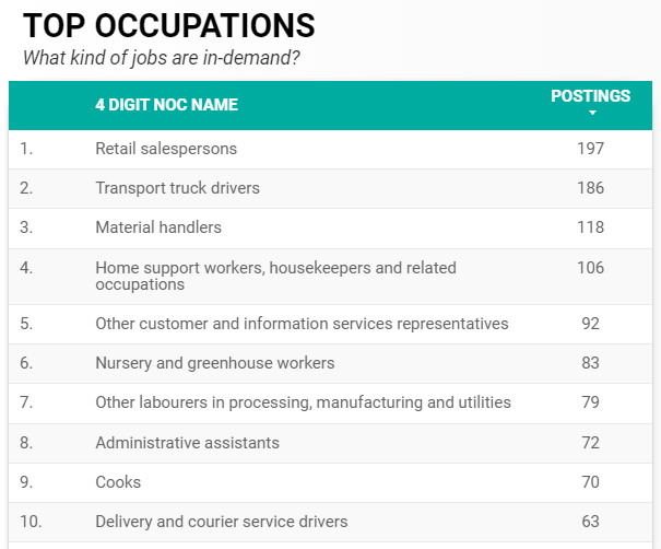 Top in-demand occupations in Windsor-Essex for November 2020