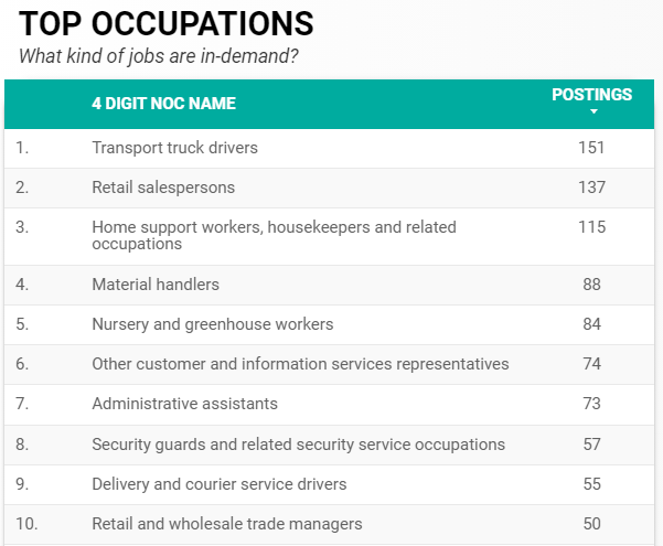 top ten in-demand occupations by local employers for December 2020 in Windsor-Essex