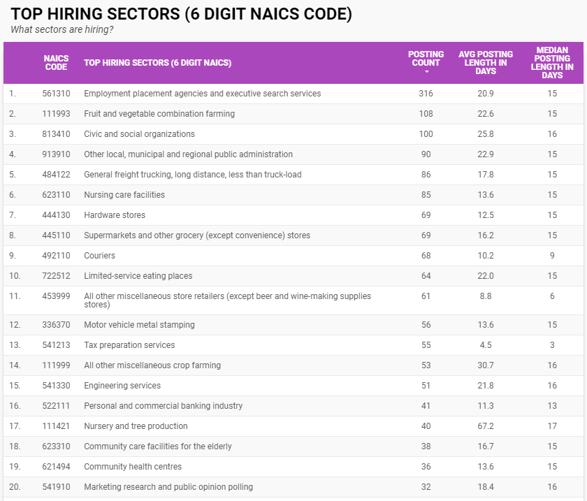 The top hiring sectors by six-digit NAICS for Windsor-Essex in December 2020