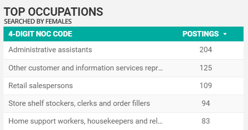 Top searched-for by women occupations in Windsor-Essex for December 2020