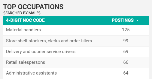 Top searched-for by men occupations in Windsor-Essex for December 2020