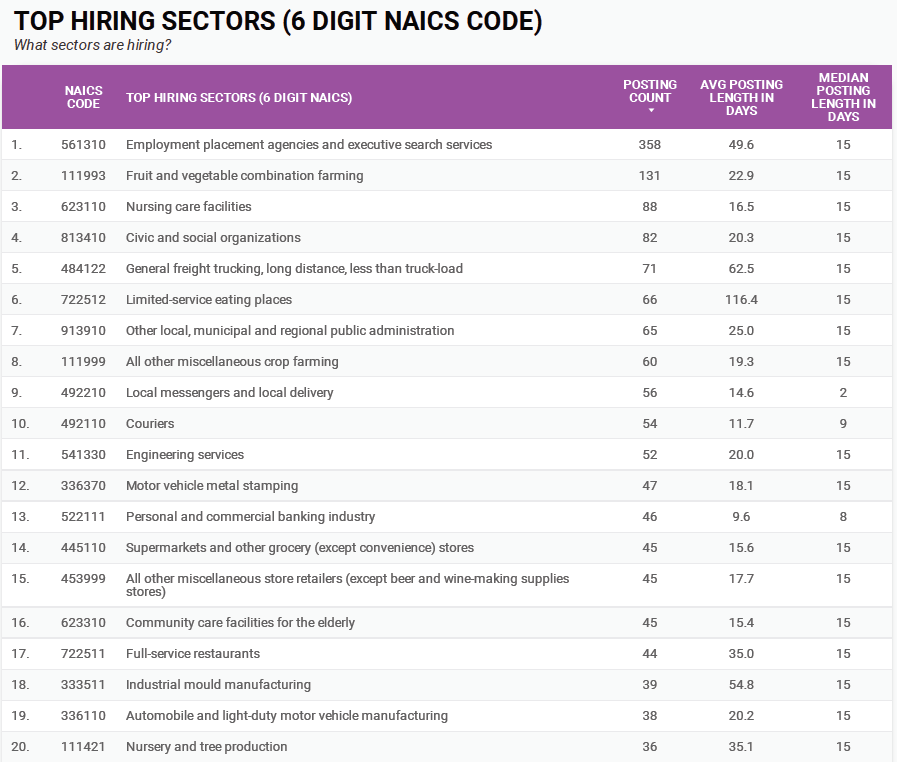 Top hiring sectors by 6-digit NAICS in Windsor-Essex for January 2021