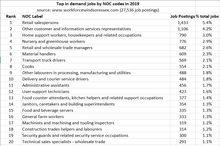 Top in demand jobs by NOC in 2019