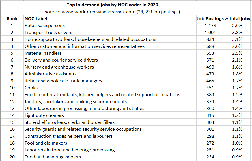 Top in demand jobs by NOC in 2020