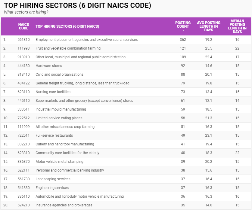 Top hiring sectors by six-digit NAICS in Windsor-Essex for February 2021