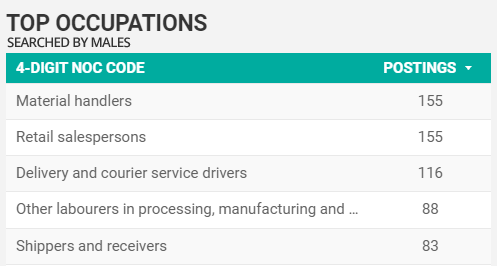 Top Searched For Occupations by men for Windsor-Essex in February 2021