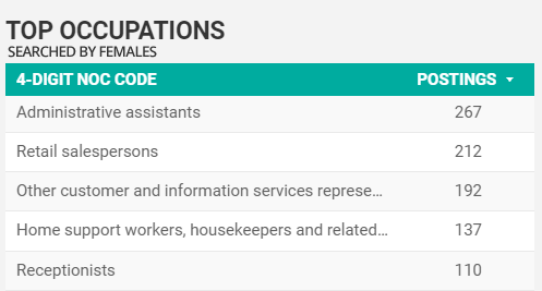 Top Searched For Occupations by women for Windsor-Essex in February 2021