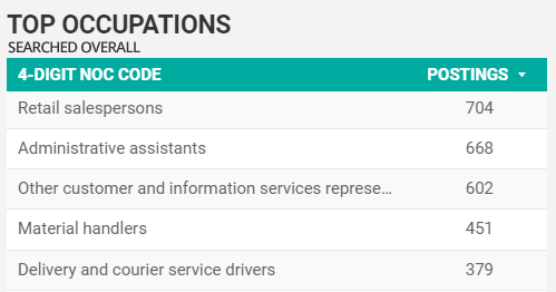 Top Searched For Occupations Overall for Windsor-Essex in February 2021