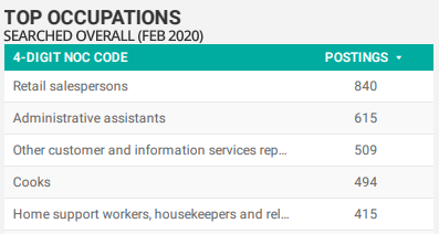 Top searched for occupations overall in Windsor-Essex for February 2020