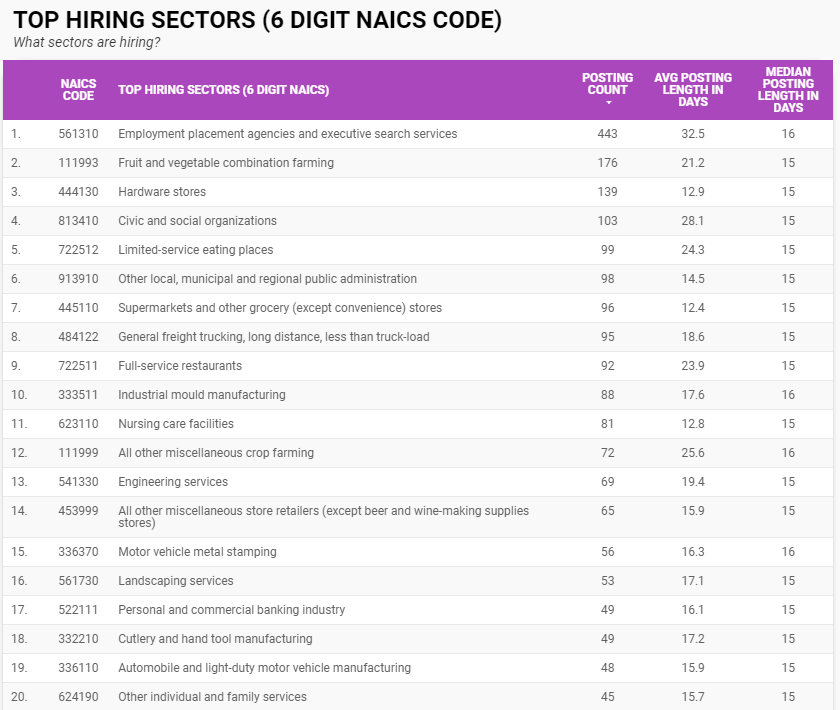 Top hiring sectors for Windsor-Essex in March 2021 by 6 digit naics