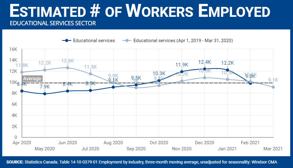 Number of workers employed in the Educational Services sector
