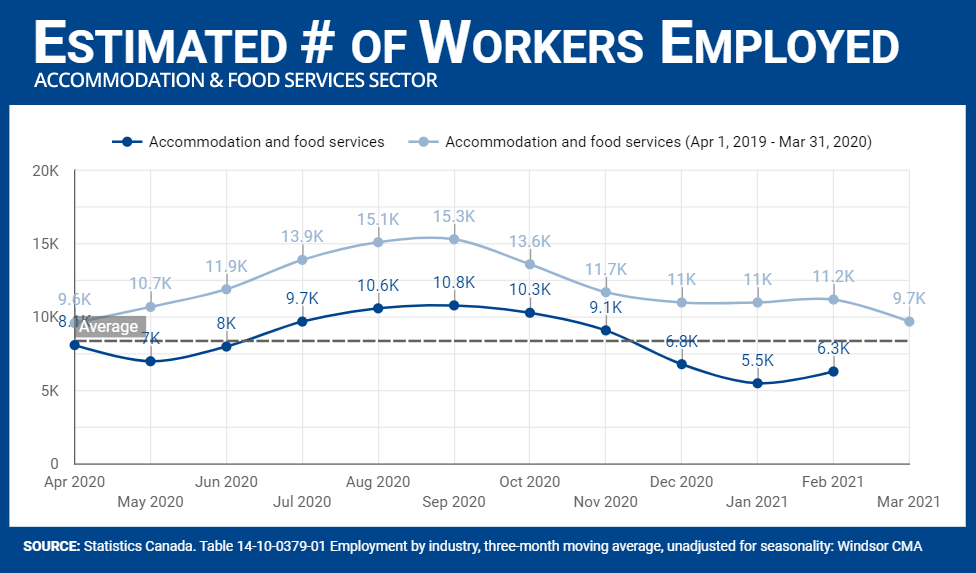 Number of workers employed in Accommodation and Food Services sector