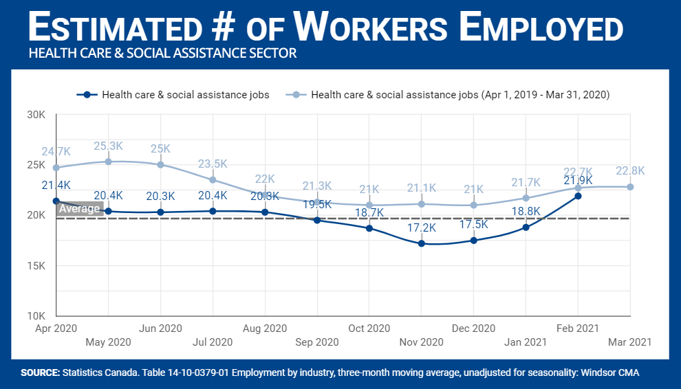 Number of workers employed in the Health Care sector