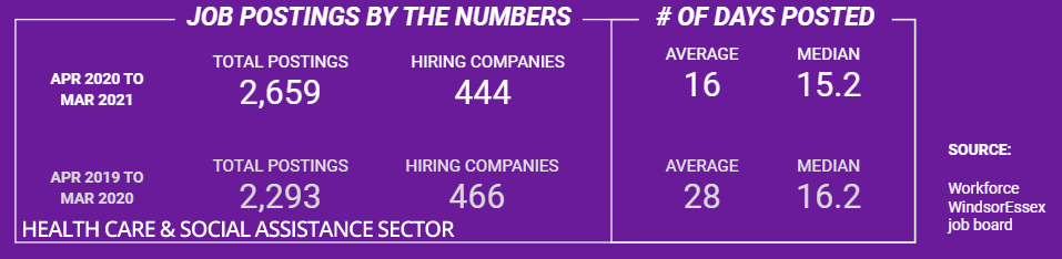 Number of job postings in Health Care sector