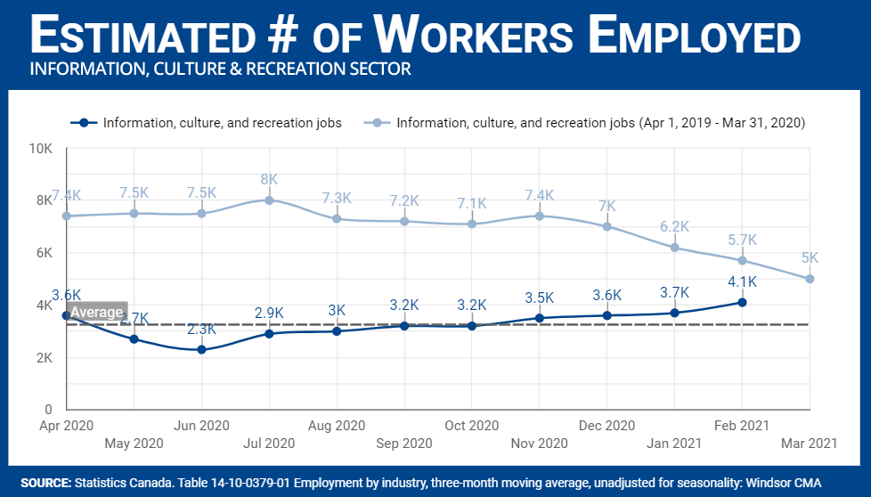 Number of workers in Information, Culture and Recreation sector