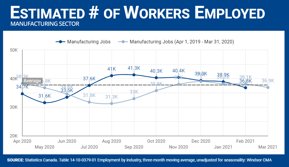 Number of workers employed in Manufacturing sector