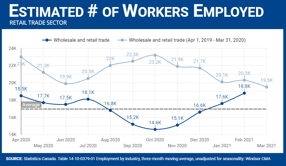 Number of workers employed in Retail Trade Sector