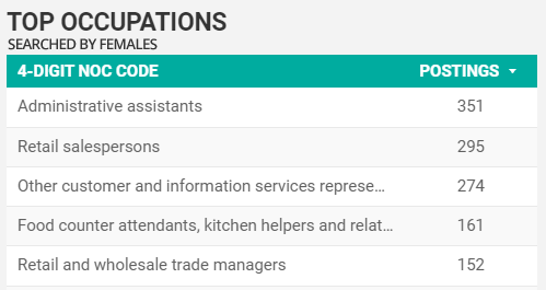 Top occupations searched for by women in Windsor-Essex for March 2021