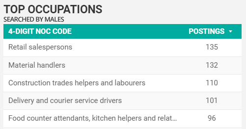 Top occupations searched for by men in Windsor-Essex for March 2021