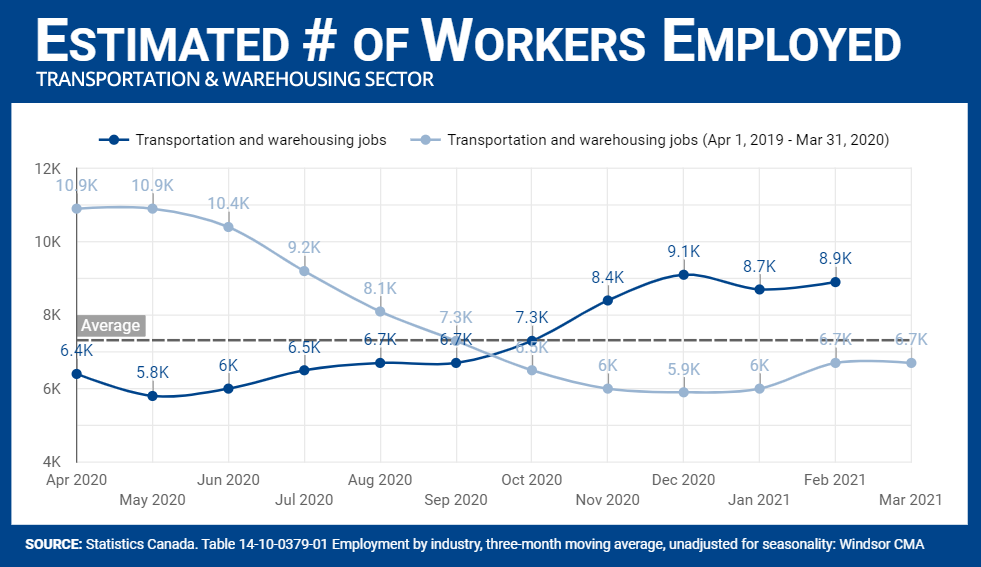 Number of employees in the Transportation and Warehousing Sector