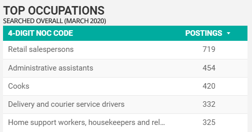 Top searched for occupations in Windsor-Essex for March 2020