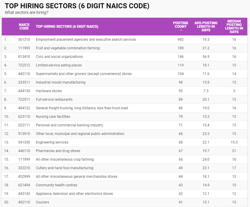 Top hiring sectors in Windsor-Essex for May 2021 by six-digit NAICS