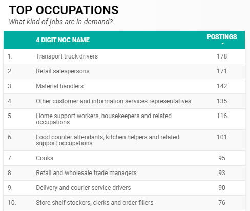 Top in-demand occupations for Windsor-Essex for May 2021